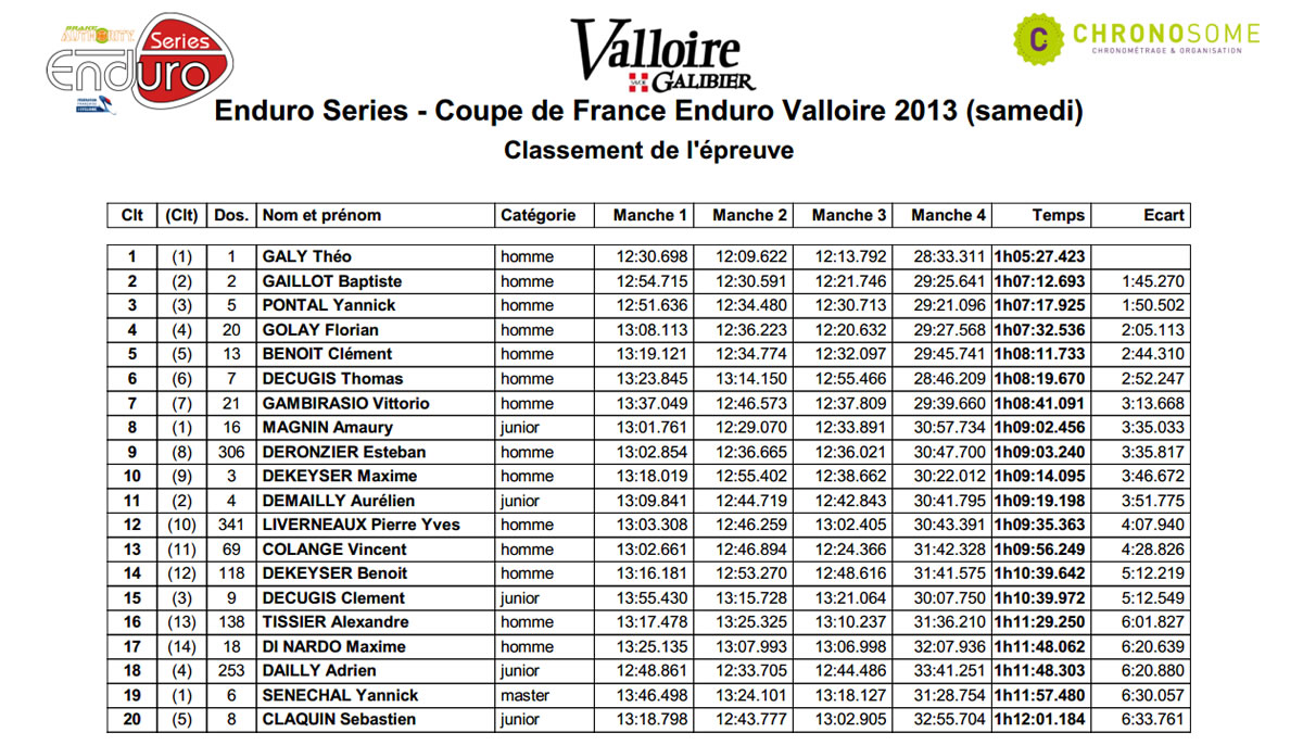top20valloire