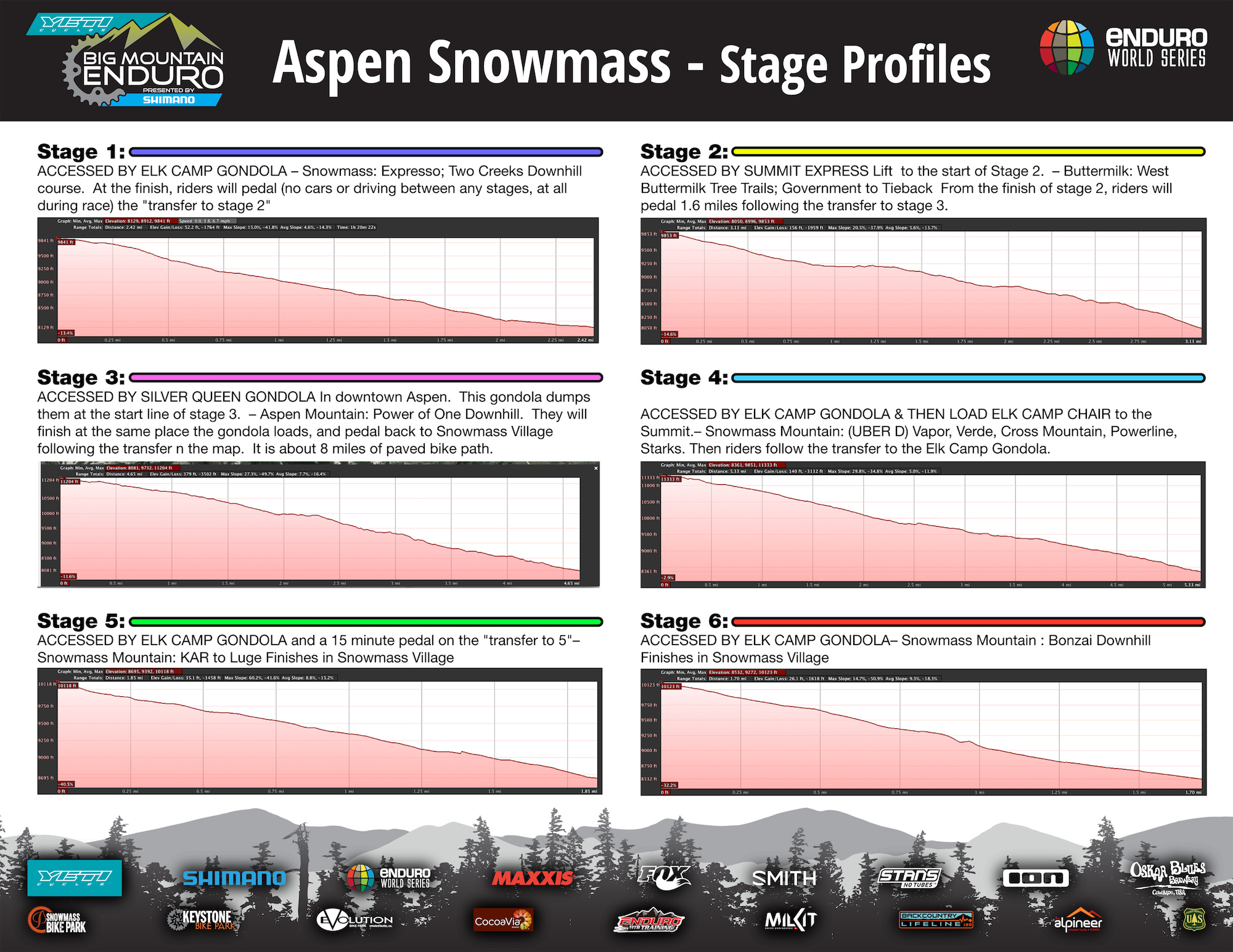 Stage Profiles 1-6